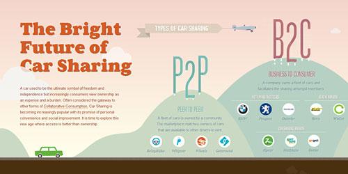 Перейти на Future Of Car Sharing