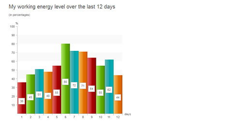 Перейти на Pure Css Data Chart