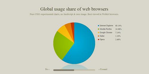 Перейти на CSS3 Charts