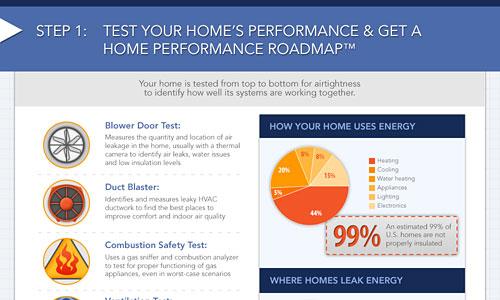 Перейти на Energy Efficient Home