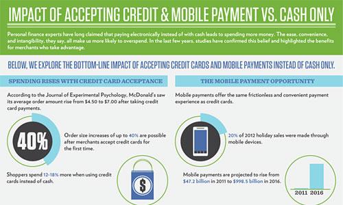 Перейти на Impact Of Accepting Credit Cards