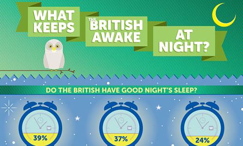 Перейти на What Keeps British Awake At Night