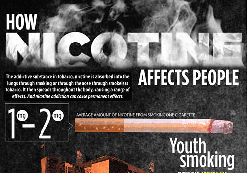 Перейти на Nicotine Affects People