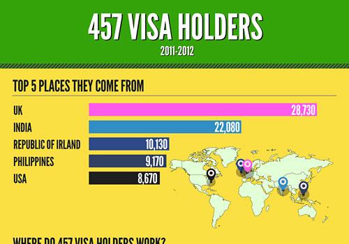 Перейти на 457 Visa Holders