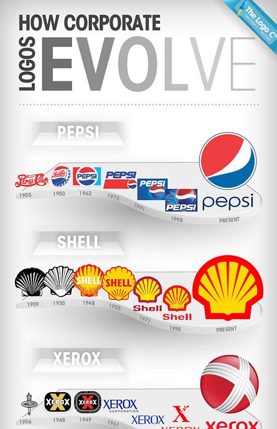 Перейти на Logos Evolve Infographic