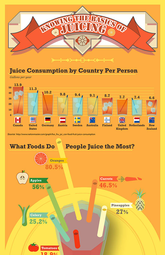 Перейти на Hamilton Beach Juicing Infographic
