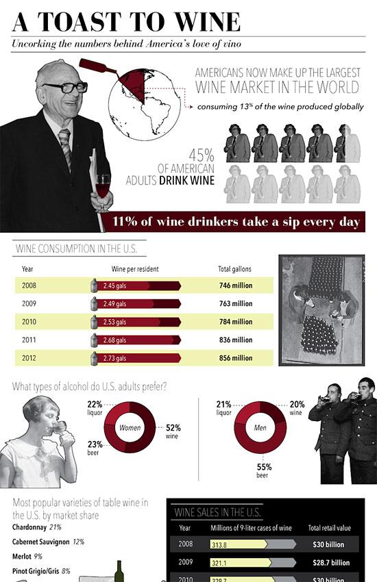 Перейти на Wine Infographic