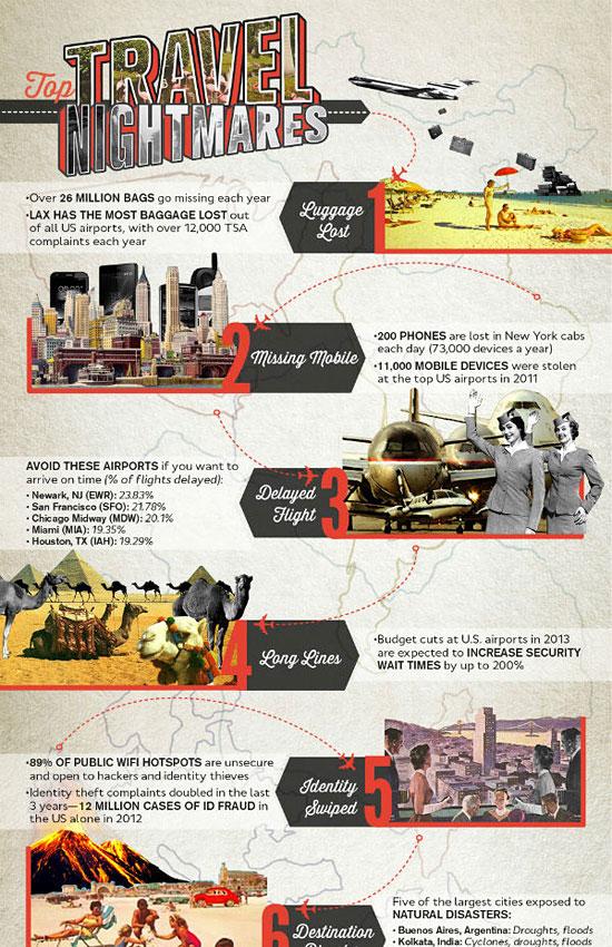 Перейти на Top Travel Nightmares Infographic