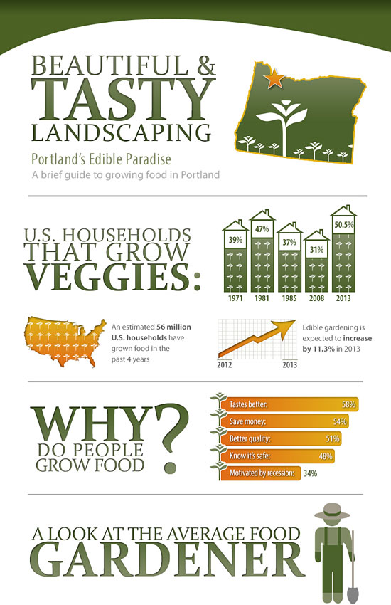 Перейти на Edible Landscaping Portland Infographic