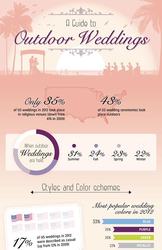 Перейти на A Guide To Outdoor Weddings
