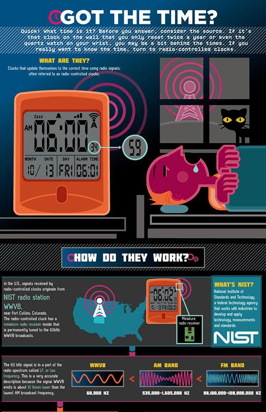 Перейти на Radio Controlled Clocks Infographic
