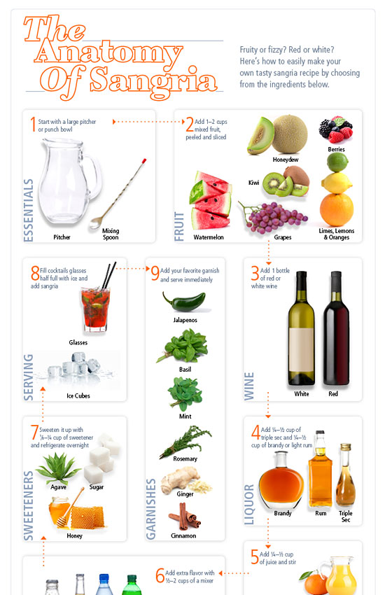 Перейти на The Anatomy Of Sangria