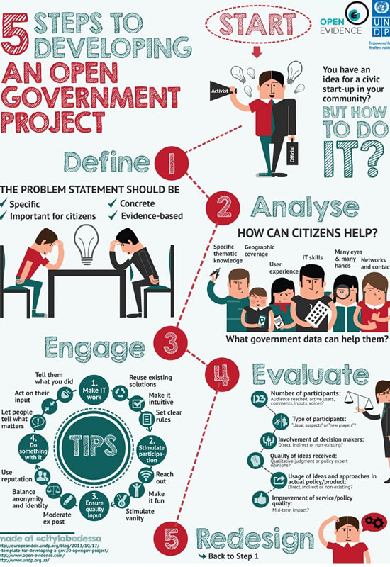 Перейти на 5 Steps Developing Open Government Project