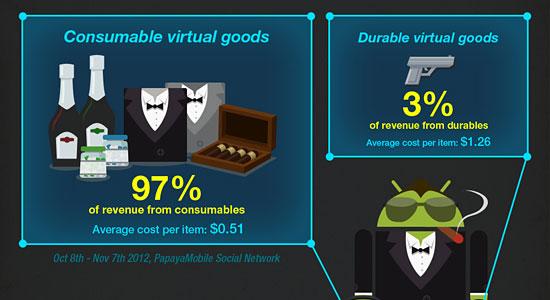 Noid Infographic