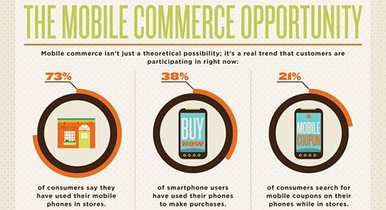 Перейти на Benefits Of Mobile Commerce