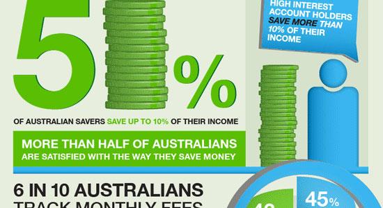 Перейти на How Australians Are Saving Money Infographic