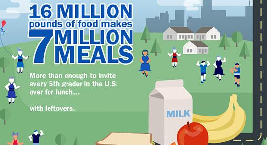 Перейти на Hunger Relief Infographic
