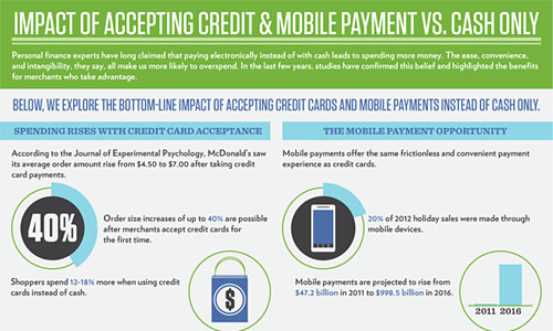 Перейти на Impact Of Accepting Credit Cards