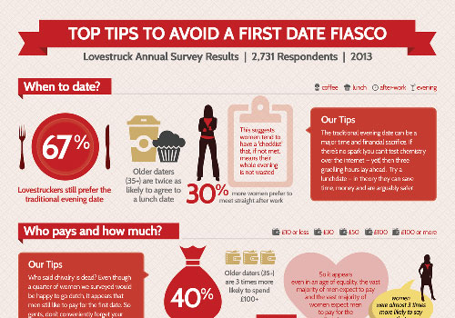 Перейти на Top Tips To Ensure First Date Success