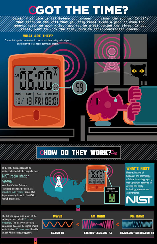 Перейти на Radio Controlled Clocks Infographic