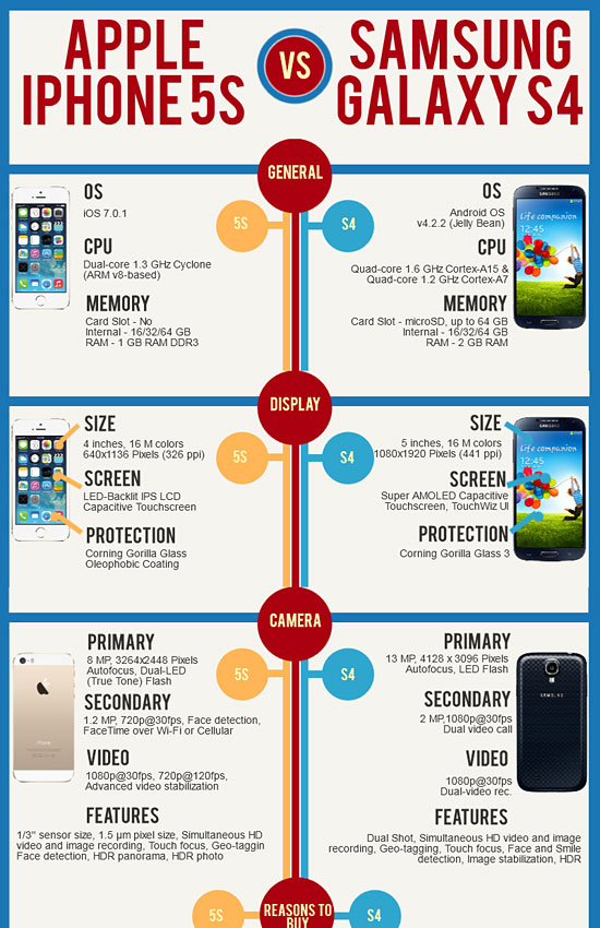 Перейти на Apple Iphone 5S Vs Samsung Galaxy S4